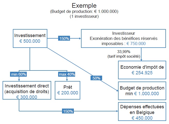 Exemple schématique Tax Shelter